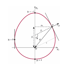 diagram of an oval